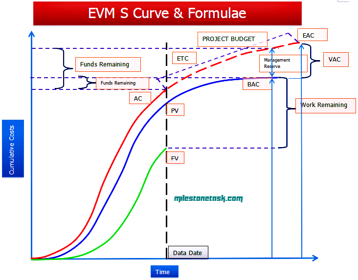 earned value project management The basic premise of earned value management (evm) is that the value of a piece of work is equal to the amount of funds budgeted to complete it as part of evm, you use the following information to assess your schedule and cost performance throughout your project.