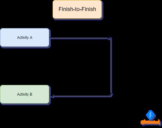 Finish-to-Finish