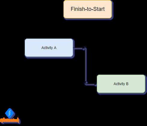 Finish-to-Start