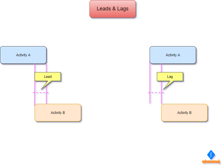 Leads_Lags