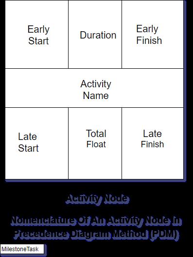 PDM-Nomenclature
