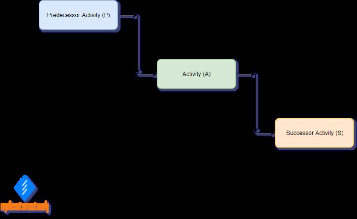Predecessor_Successor_Activity