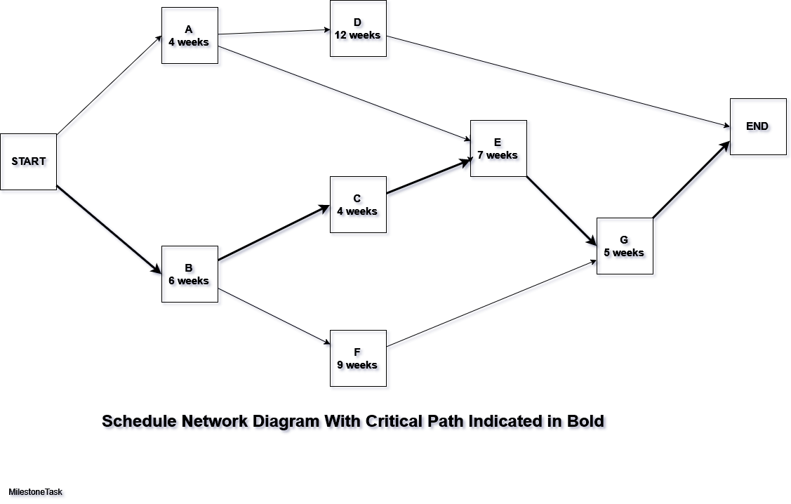 schedule network diagram with critical path?w\\\\\\\\\\\\\\\\\\\\\\\\\\\\\\\=1540 dish network cat 5e wiring diagram network jack wiring diagram dish network wiring diagrams at gsmx.co