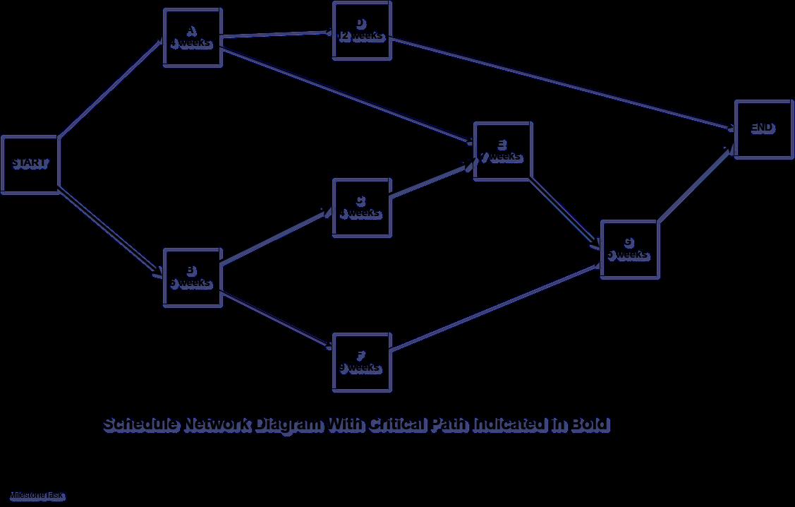 Critical Path Analysis  U2013 Solved Example   U2013 Milestonetask