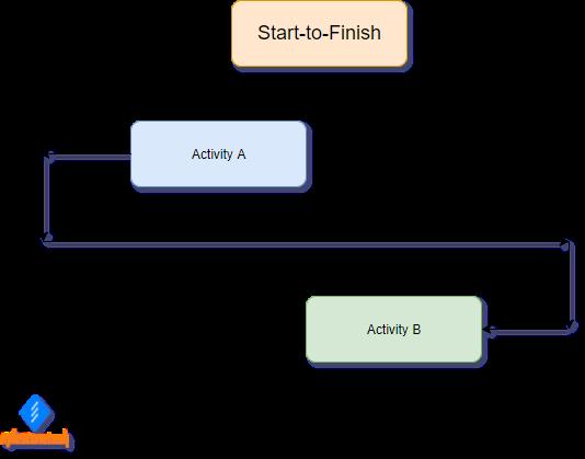 Start-to-Finish