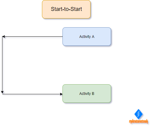Start-to-Start